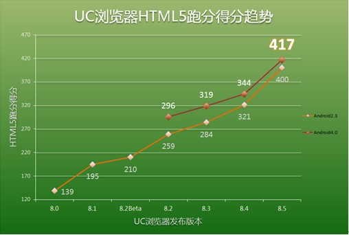 UC8.5for Android在4.0下的评分 UC8.5在Android2.3下的评分